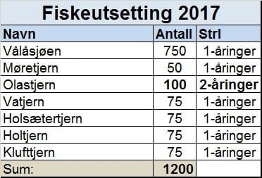 Fiskeutsetting 2017.jpg
